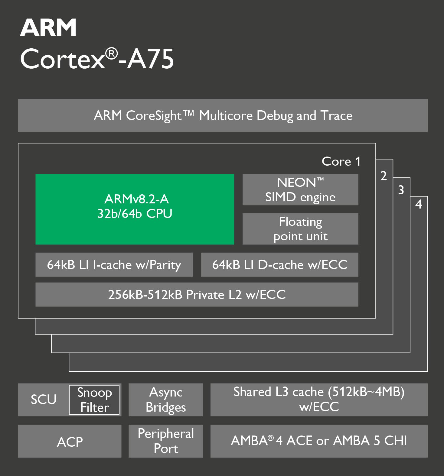 ARM Cortex A75 vs Cortex A72