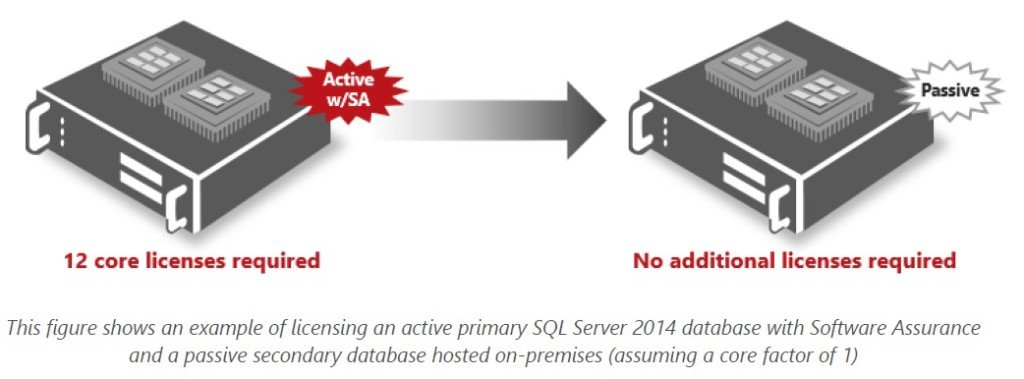 Licensing SQL Server 2014 for High Availability