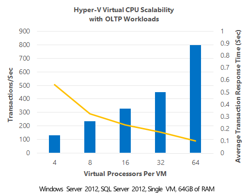 SQL Server Performance Tuning in a Virtual Environment