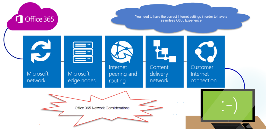 Office 365 Infrastructure Planning