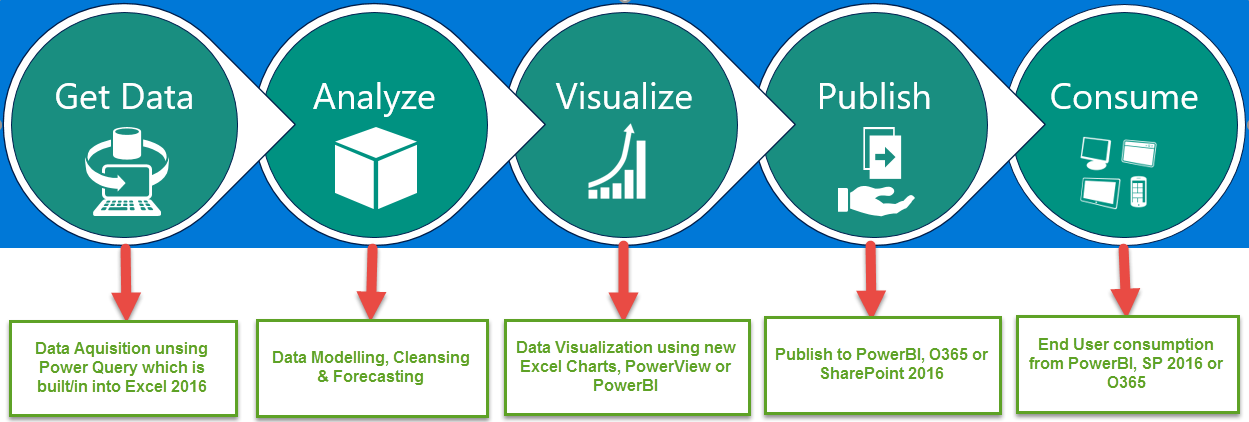 Data Analytics in Excel 2016