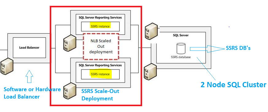 Configure High Availability for SSRS in Enterprise and Standard