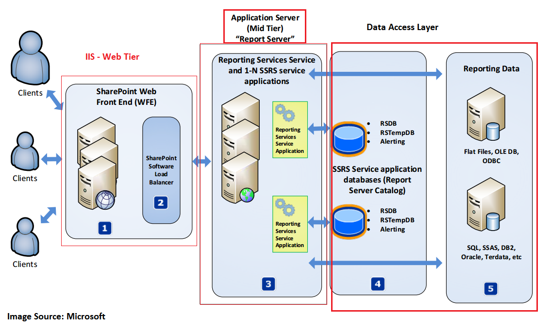 configure high availability for ssrs in enterprise and