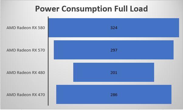 Top AMD Polaris Radeon 580 & 570 Power Supply Requirements PSU