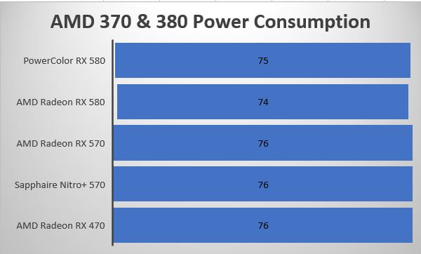Radeon 580 & 570 Power Supply