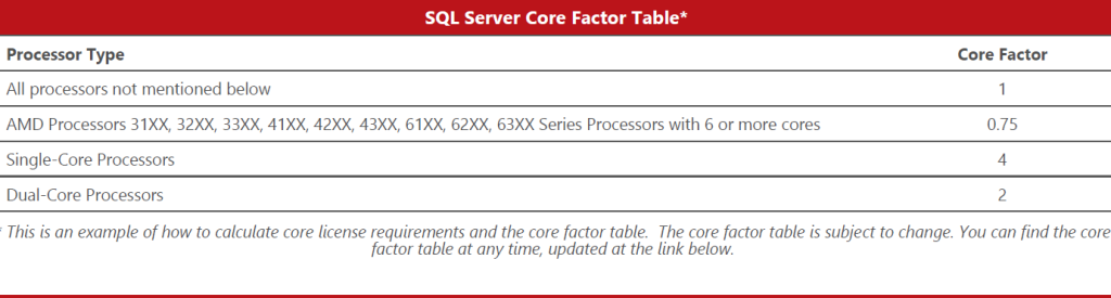 Source: Microsoft Licensing Guide for SQL 2014