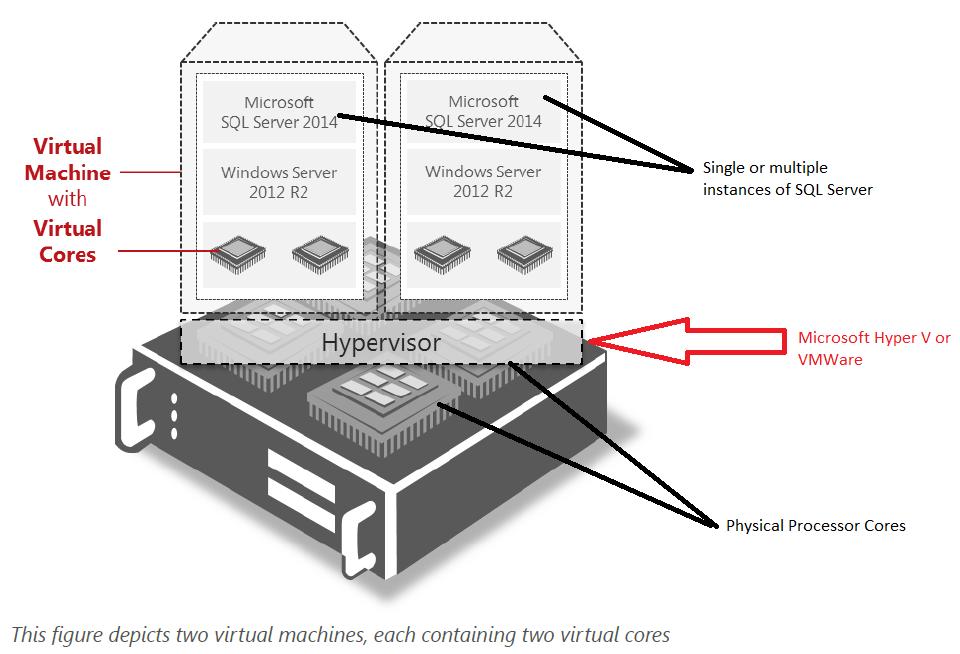 SQL Server 2014 : Licensing in a Virtual Machine