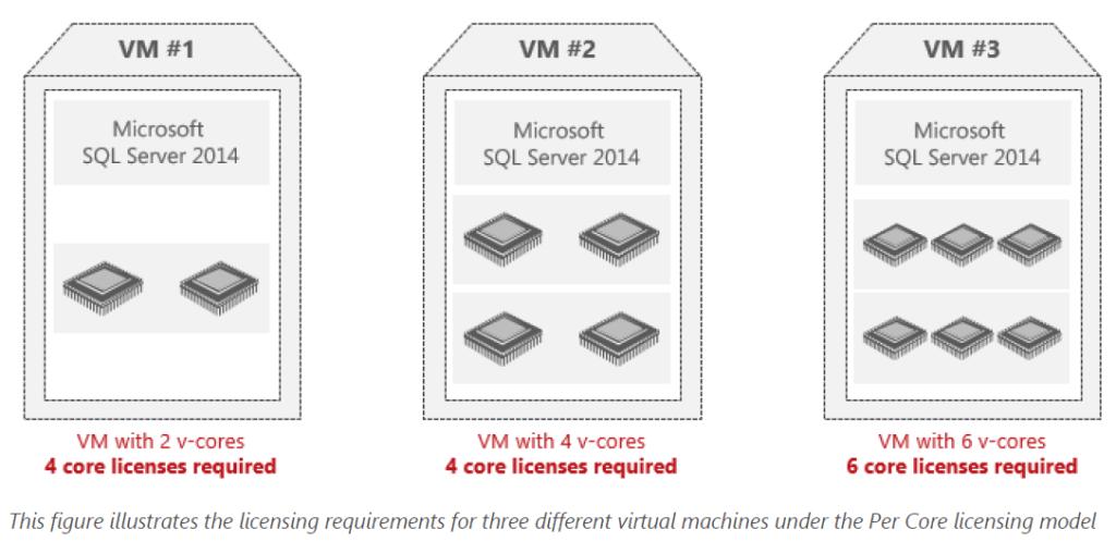 SQL server licensing in a VM
