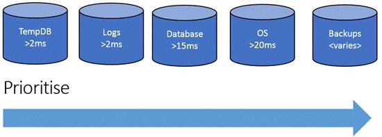 SQL-Perf-1