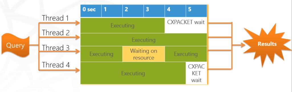 maxdop setting for SQL Performance