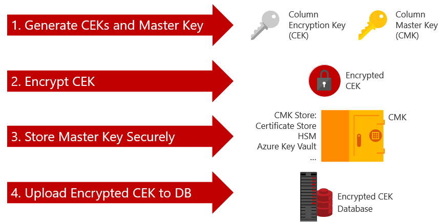 Creating and registering a custom Column Master Key Store Provider