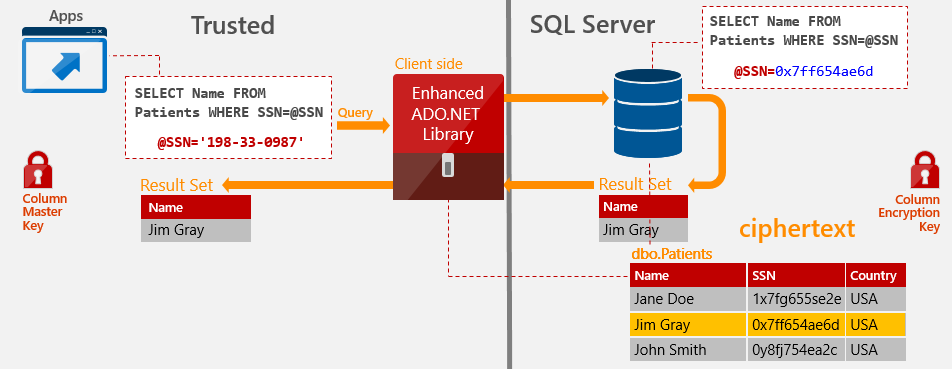 SQL Server 2016 Always Security Always Encrypted