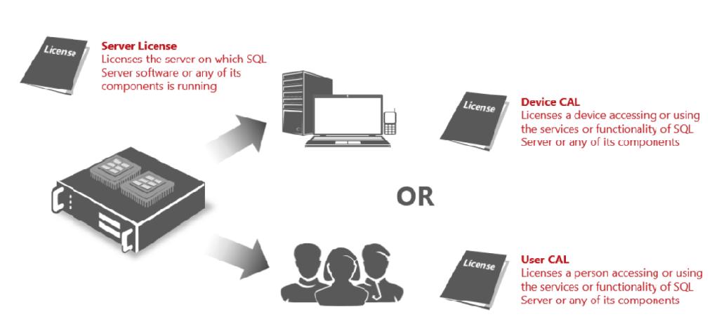SQL Server 2014 Licensing: Server & CAL Licensing