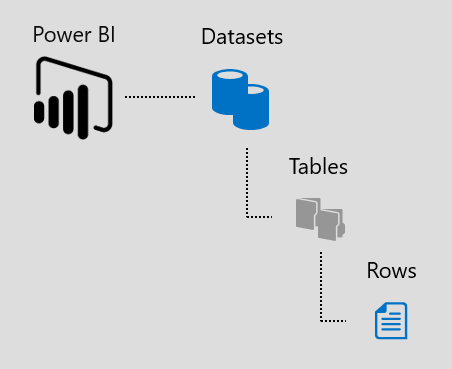 SQL Server 2016 Cloud Integration