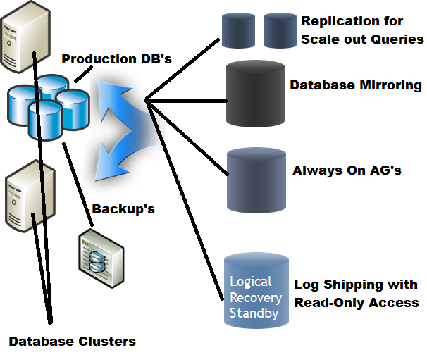 Introduction to SQL Server High Availability