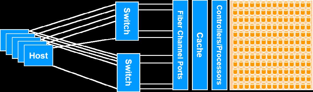 SQL Server Performance I/O Characteristics