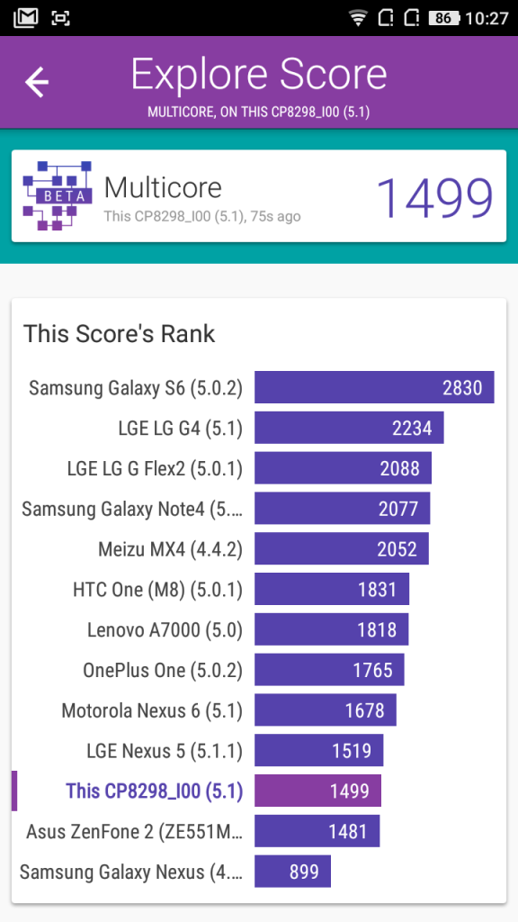 Coolpad Note 3 Lite Performance Benchmarks