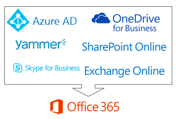 Important Login and Download Links for Office 365