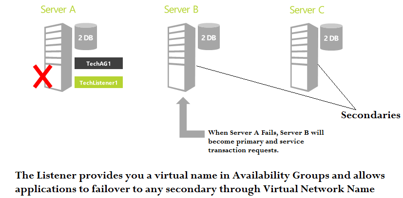 SQL Server Always On Availability Groups