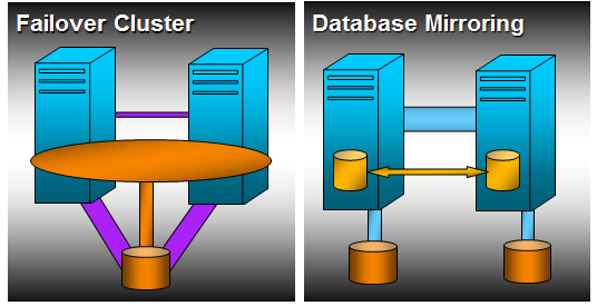 SQL Server Failover Clustering for High Availability