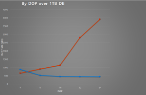 Why is SQL Server 2016 Is Faster Than Ever
