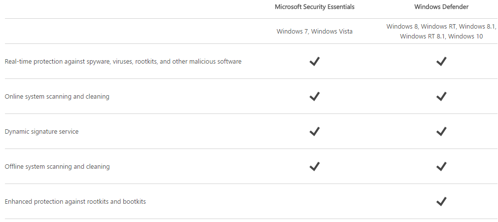 Windows Defender for Windows 10 and other Editions