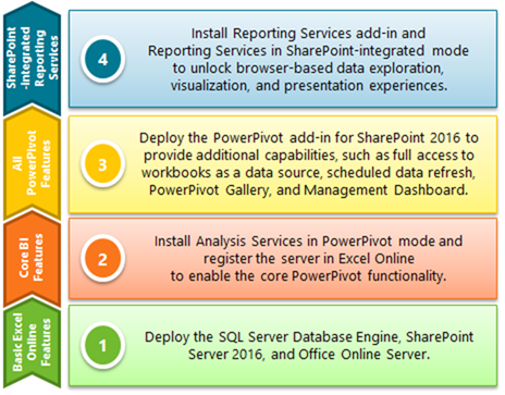 BI Features in SharePoint 2016 On Premises