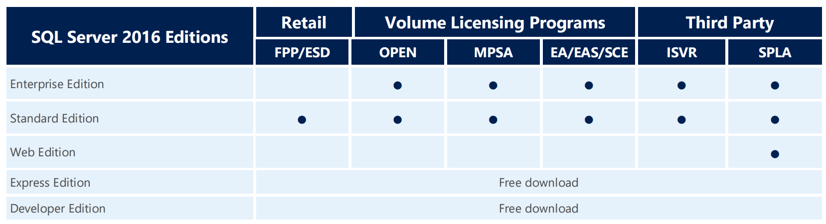 What's New in SQL Server 2016 Licensing