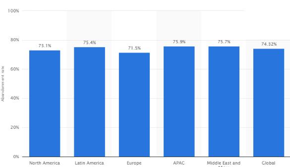 E-Commerce-Statistica-2
