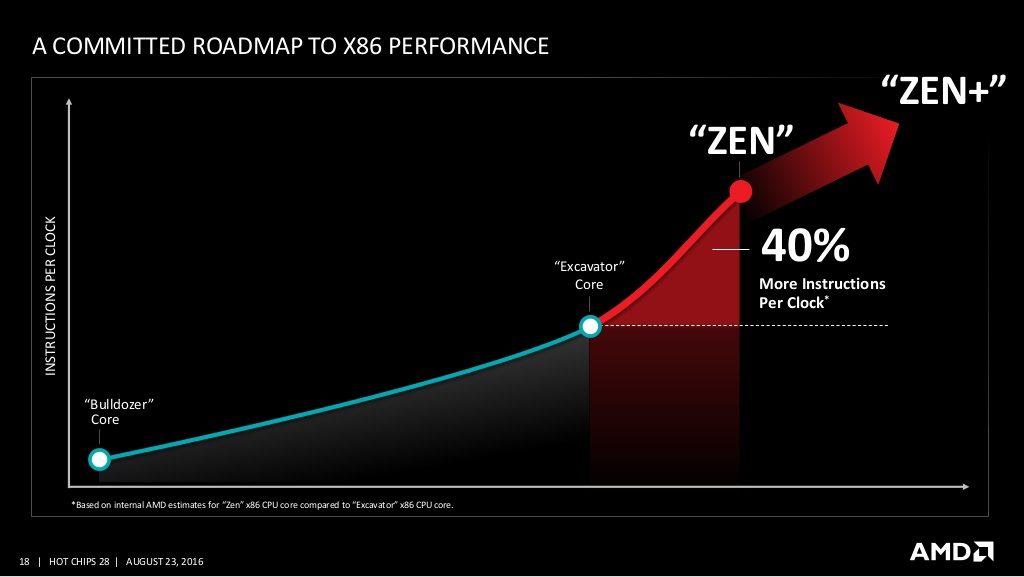 Best X470 Motherboards